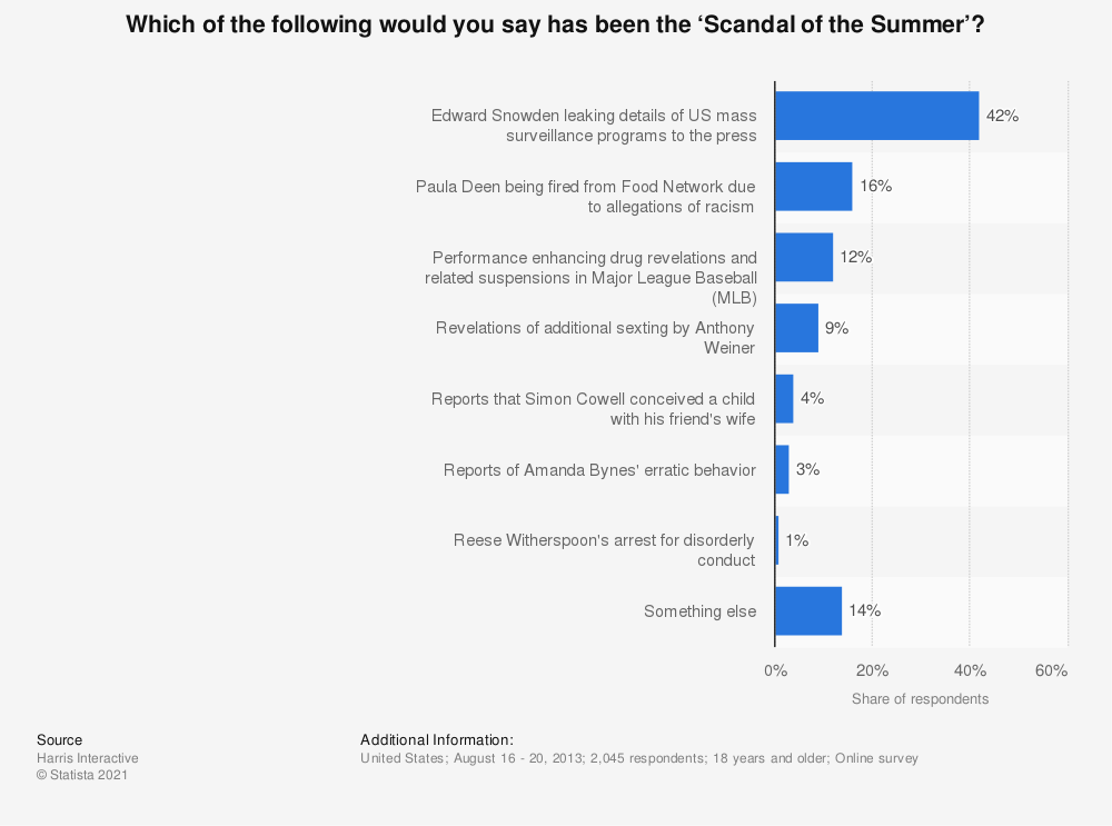 Statistic: Which of the following would you say has been the 'Scandal of the Summer'? | Statista