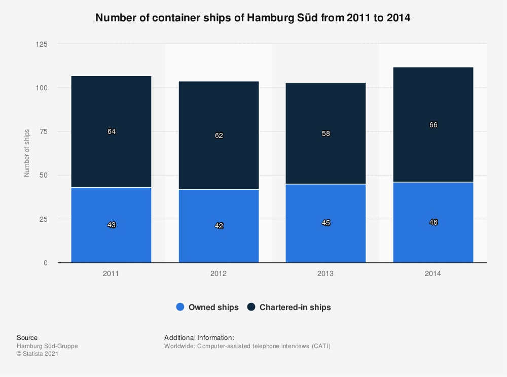 Statistic: Number of container ships of Hamburg Süd from 2011 to 2014 | Statista