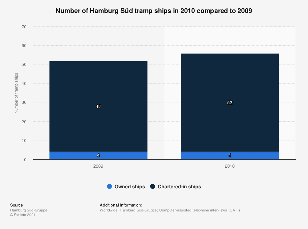 Statistic: Number of Hamburg Süd tramp ships in 2010 compared to 2009 | Statista