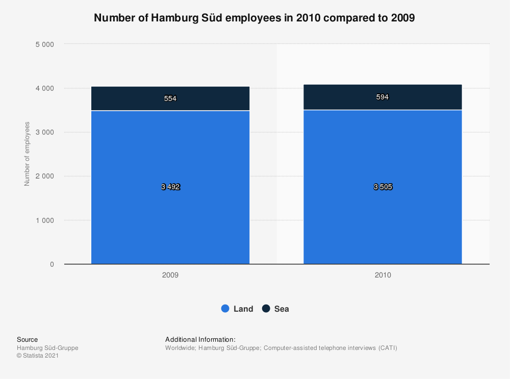 Statistic: Number of Hamburg Süd employees in 2010 compared to 2009 | Statista