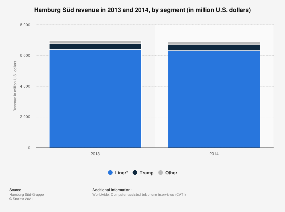 Statistic: Hamburg Süd revenue in 2013 and 2014, by segment (in million U.S. dollars) | Statista