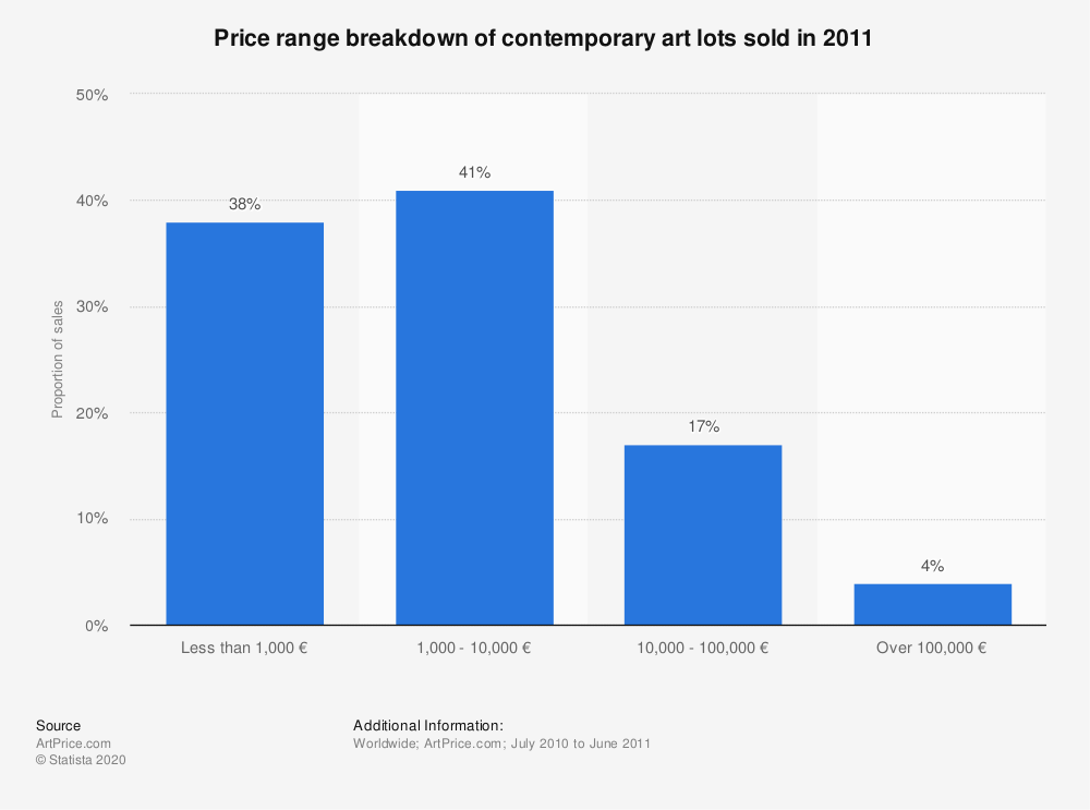 Statistic: Price range breakdown of contemporary art lots sold in 2011 | Statista