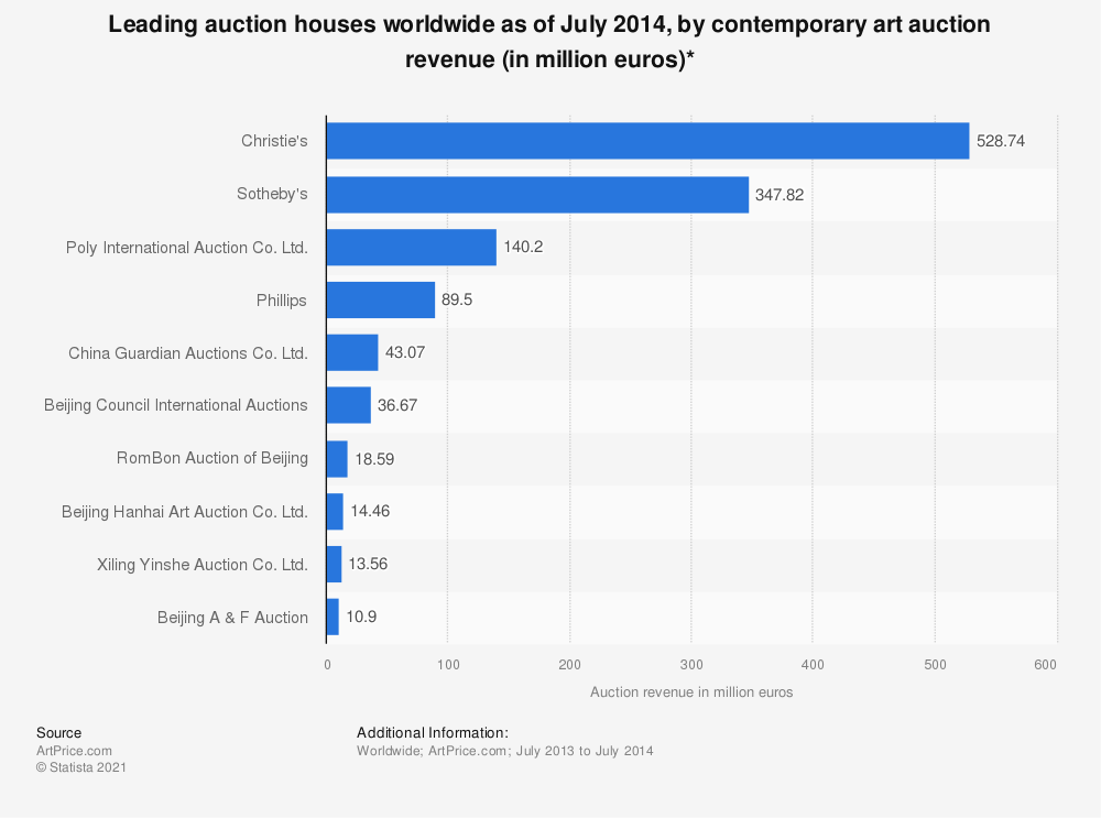 Statistic: Leading auction houses worldwide as of July 2014, by contemporary art auction revenue (in million euros)* | Statista