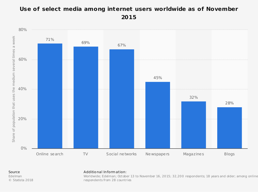 Statistic: Use of select media among internet users worldwide as of November 2015 | Statista