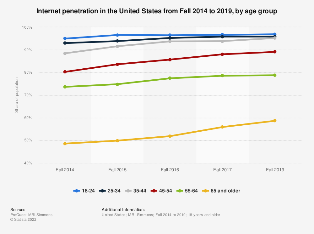 Statistic: Internet penetration in the United States from Fall 2014 to 2018, by age group | Statista