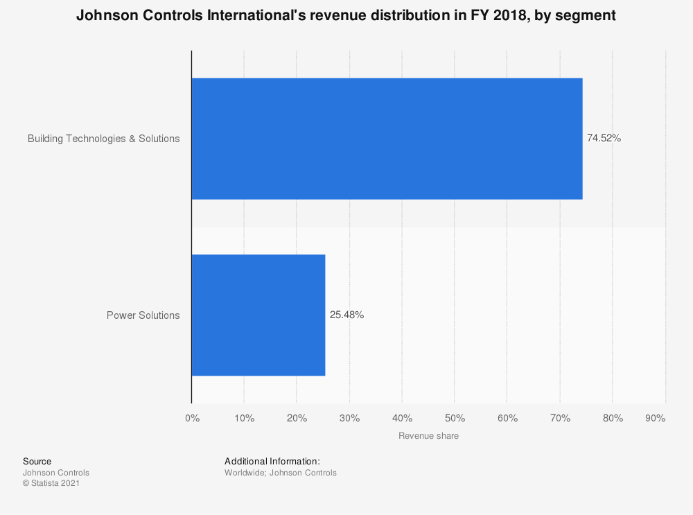 Statistic: Johnson Controls International's revenue distribution in FY 2018, by segment | Statista