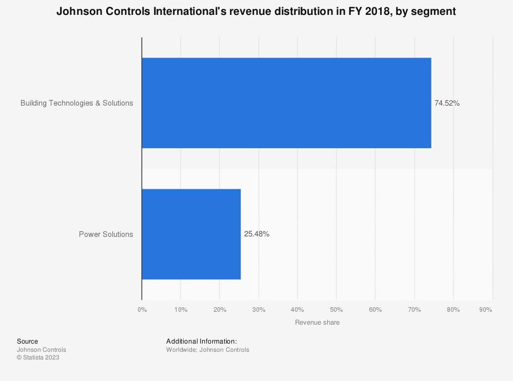 Statistic: Johnson Controls International's revenue distribution in FY 2018, by segment | Statista