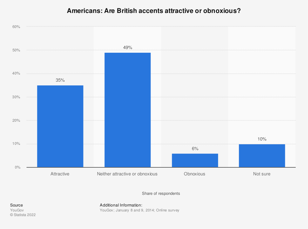 Statistic: Americans: Are British accents attractive or obnoxious? | Statista