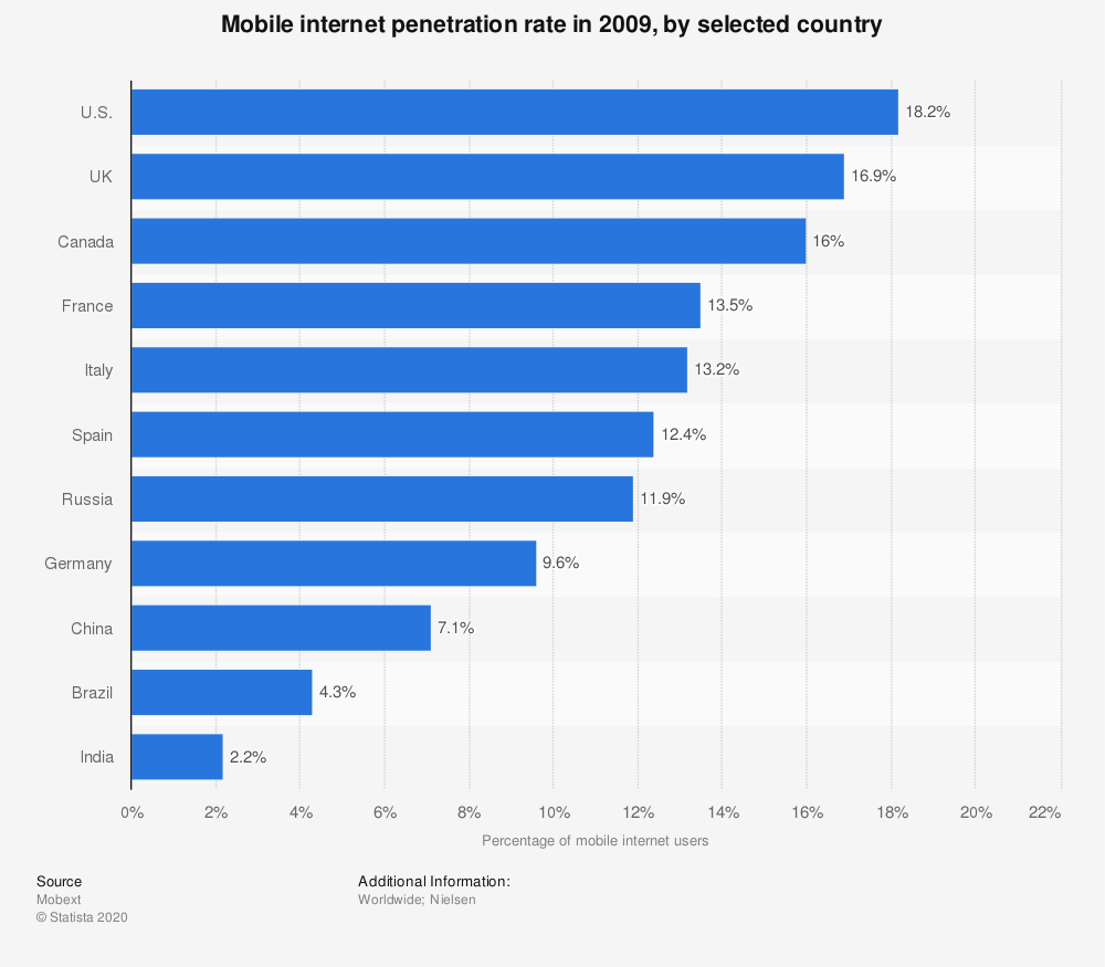 Internet penetration rate