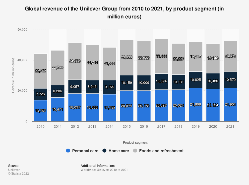 Statistic: Global revenue of the Unilever Group from 2005 to 2018, by product segment (in million euros) | Statista