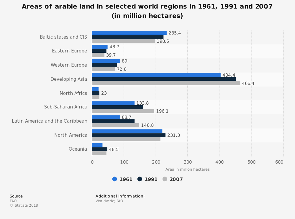 Statistic: Areas of arable land in selected world regions in 1961, 1991 and 2007 (in million hectares) | Statista