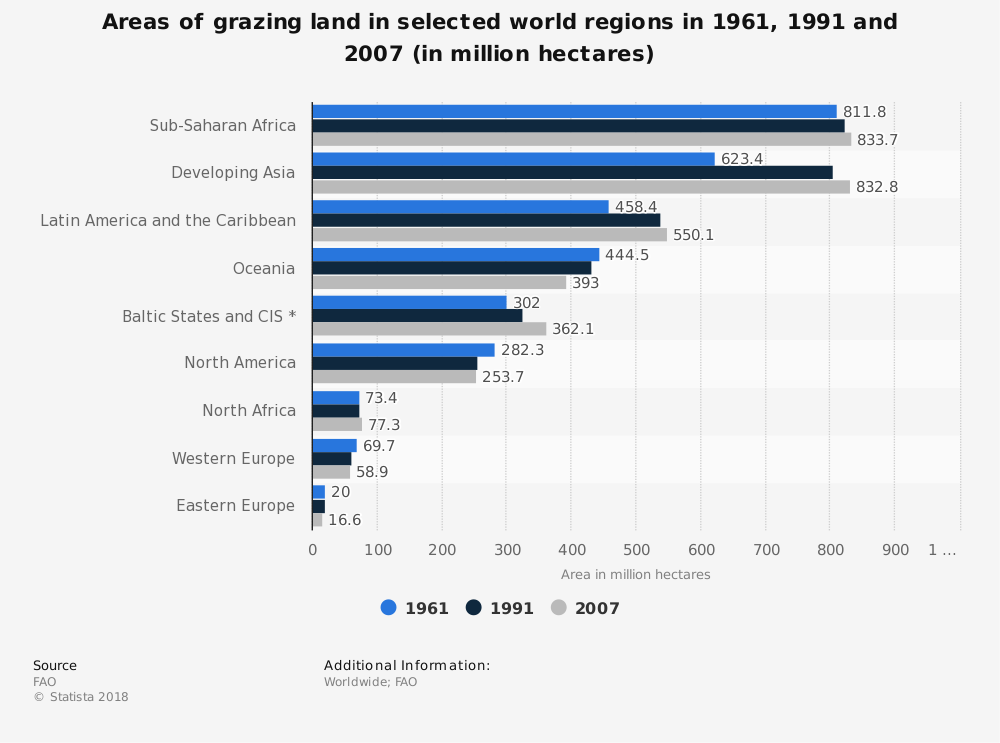 Statistic: Areas of grazing land in selected world regions in 1961, 1991 and 2007 (in million hectares) | Statista