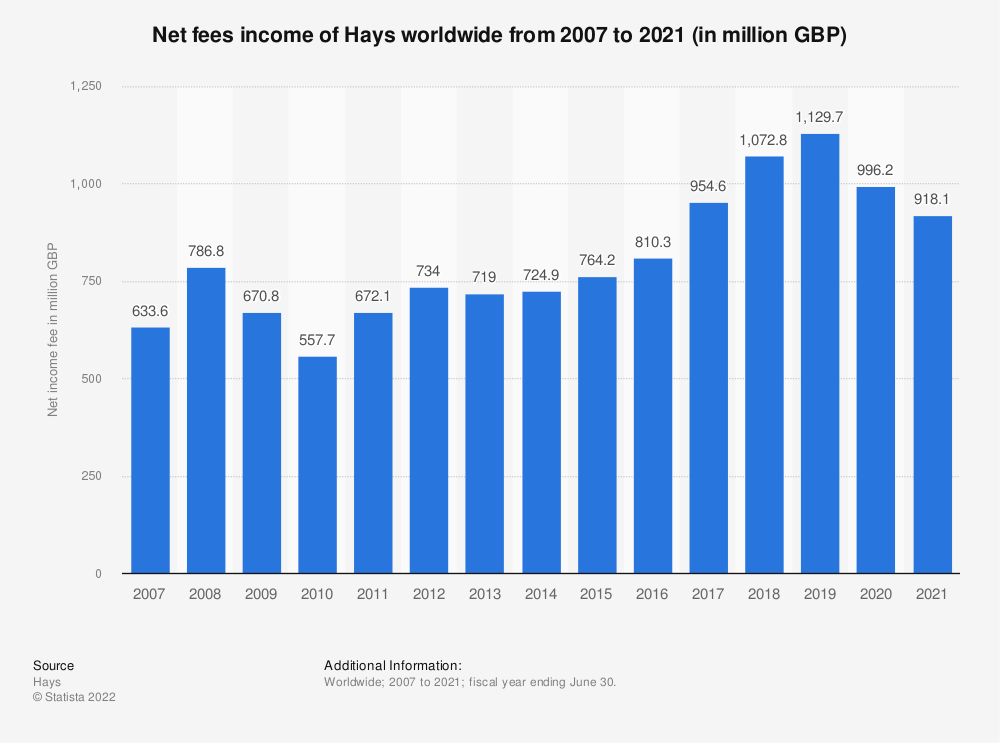 Statistic: Revenue of Hays worldwide from 2007 to 2020 (in million GBP)* | Statista