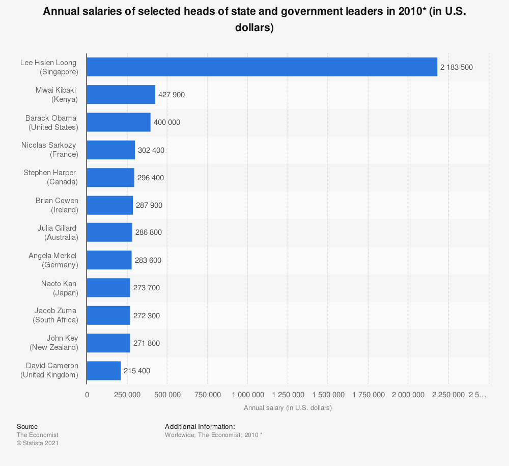 Statistic: Annual salaries of selected heads of state and government leaders in 2010* (in U.S. dollars) | Statista