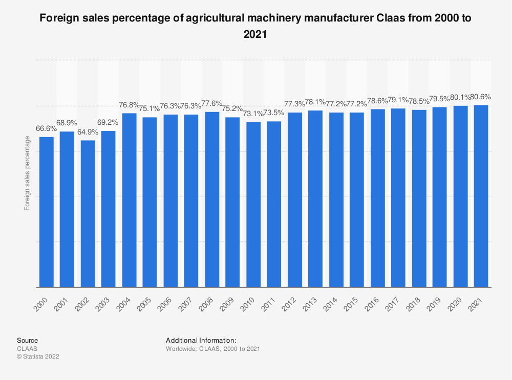Statistic: Foreign sales percentage of agricultural machinery manufacturer Claas from 2000 to 2019 | Statista