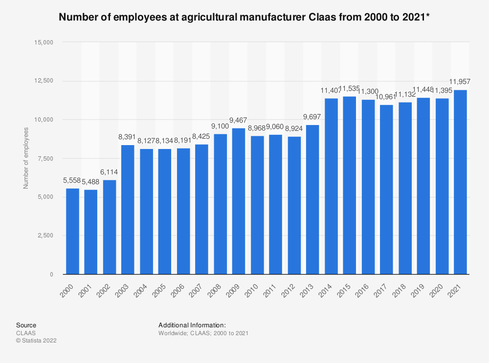 Statistic: Number of employees at agricultural manufacturer Claas from 2000 to 2019* | Statista