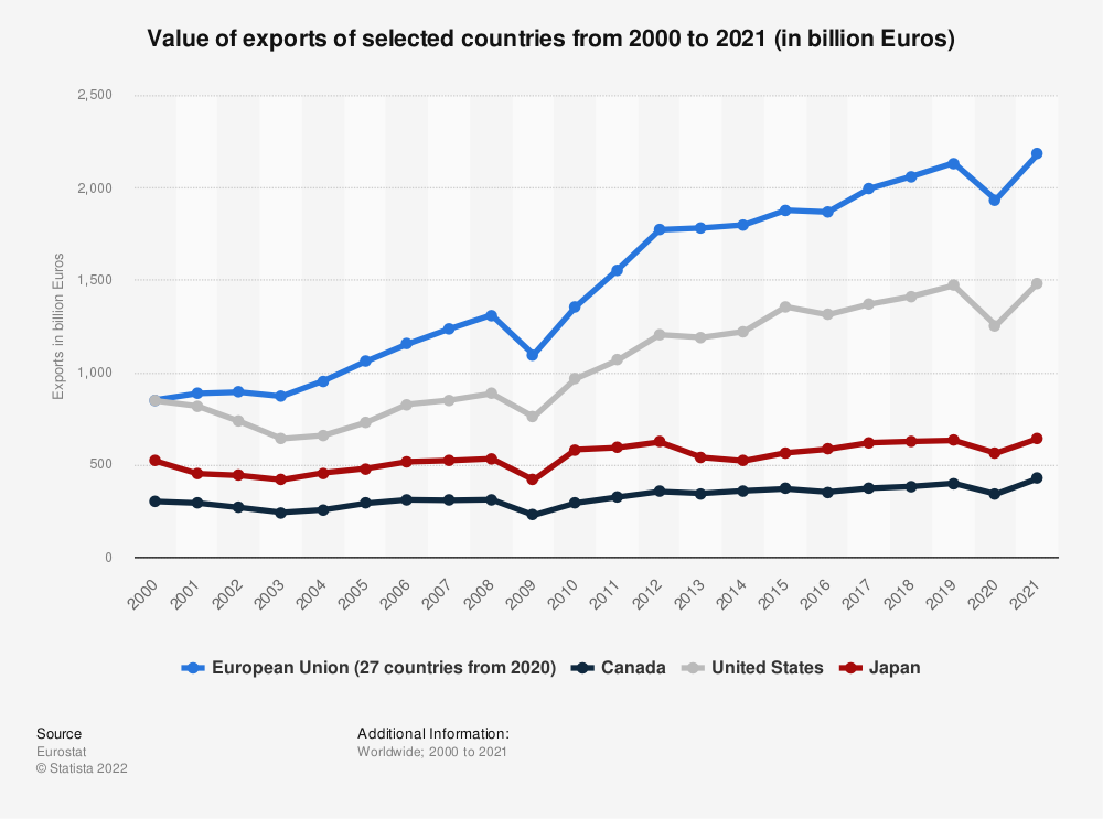 Statistic: Value of exports of selected countries from 2000 to 2017 (in billion Euros) | Statista