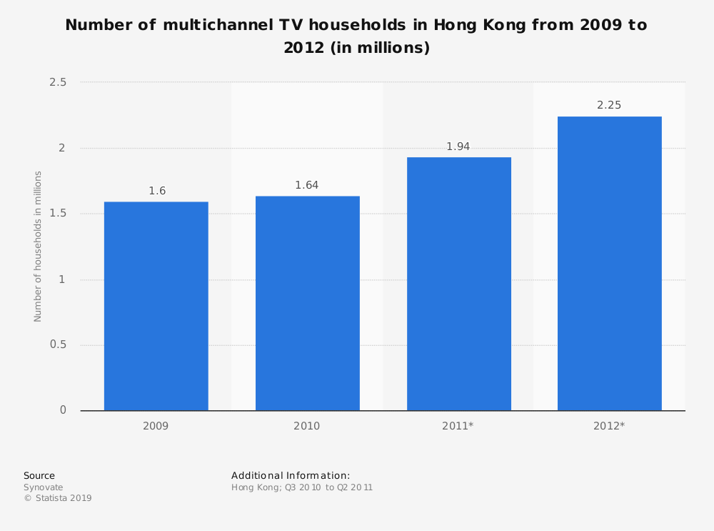 Statistic: Number of multichannel TV households in Hong Kong from 2009 to 2012 (in millions) | Statista