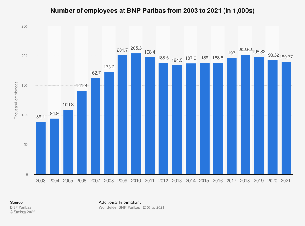 Statistic: Number of employees at BNP Paribas from 2003 to 2018 (in thousands) | Statista