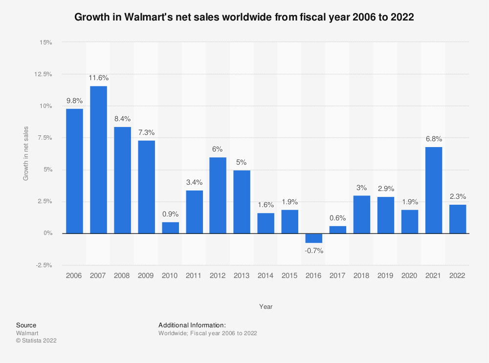 Statistic: Growth in Walmart's net sales worldwide from fiscal year 2006 to 2020 | Statista