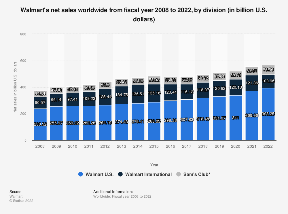 Statistic: Walmart's net sales worldwide from fiscal year 2008 to 2020, by division (in billion U.S. dollars)   Statista