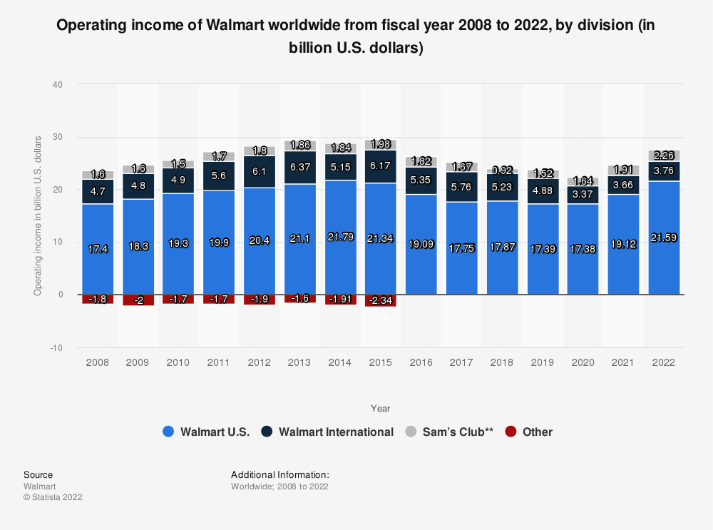 Statistic: Operating income of Walmart worldwide from fiscal year 2008 to 2020, by division (in billion U.S. dollars) | Statista
