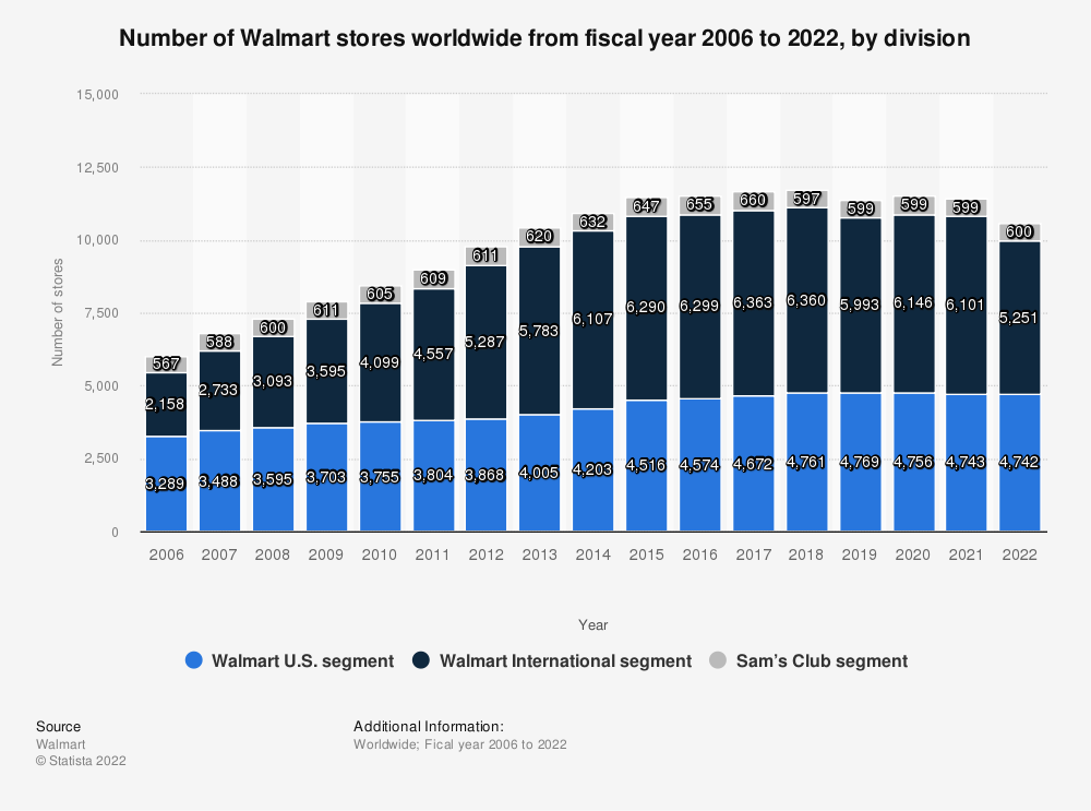 Statistic: Number of Walmart stores worldwide from 2006 to 2020, by division | Statista