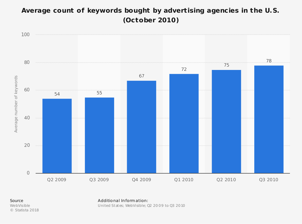 Statistic: Average count of keywords bought by advertising agencies in the U.S. (October 2010) | Statista