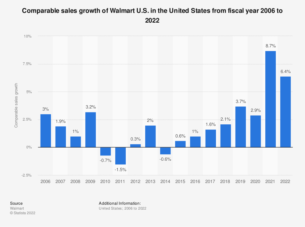 Statistic: Comparable sales growth of Walmart U.S. in the United States from fiscal year 2006 to 2020 | Statista