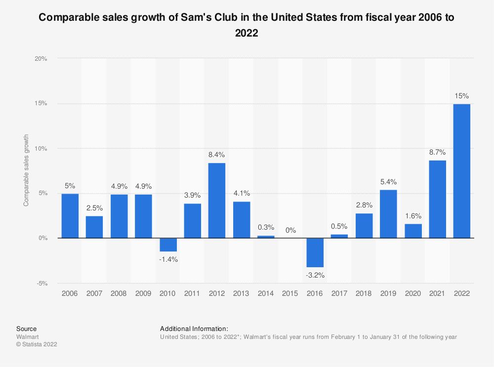 Statistic: Comparable sales growth of Sam's Club in the United States from fiscal year 2006 to 2020* | Statista