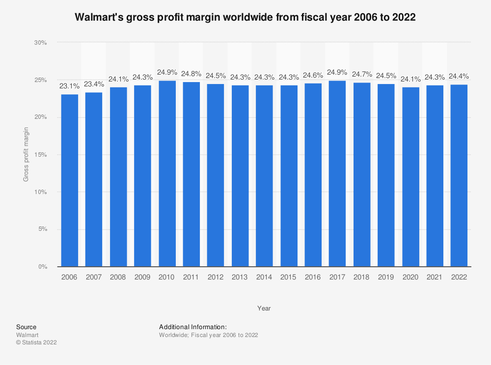 Statistic: Walmart's gross profit margin worldwide from fiscal year 2006 to 2020 | Statista