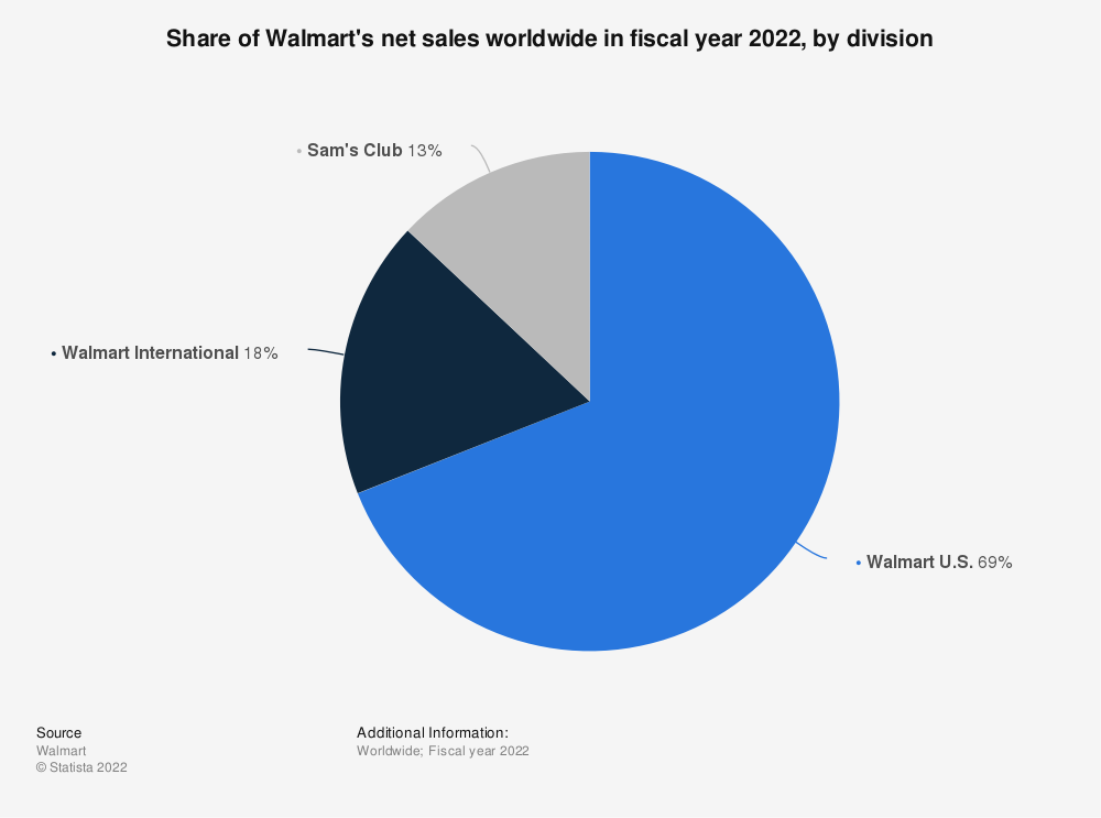 Statistic: Share of Walmart's net sales worldwide in 2020, by division | Statista