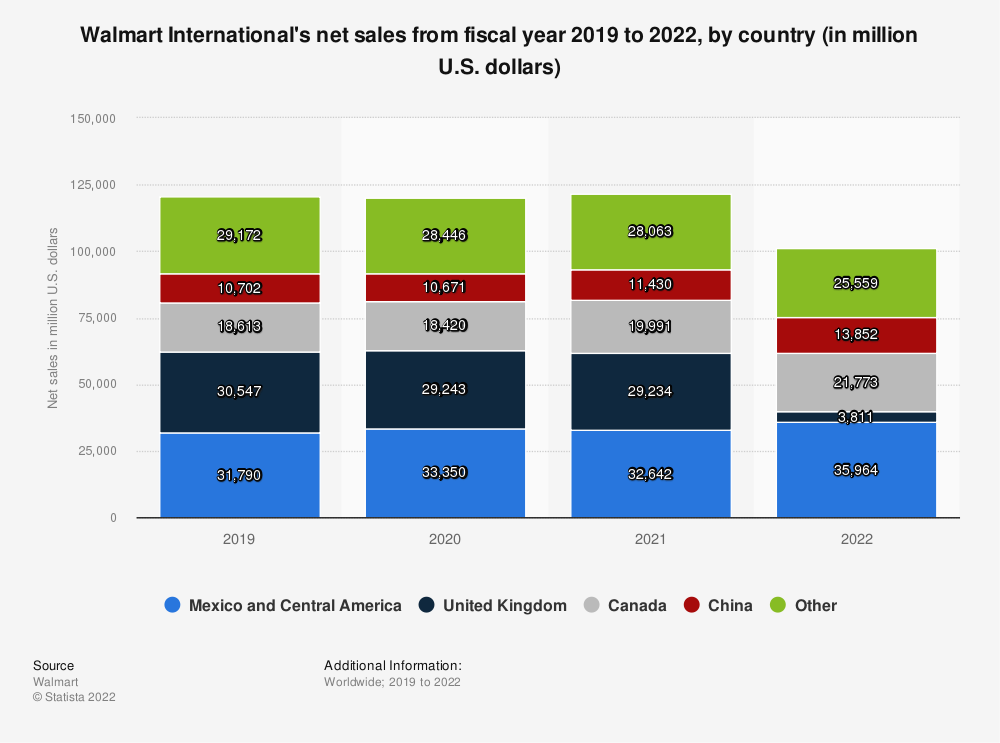 Statistic: Walmart International's net sales from fiscal year 2019 to 2020, by country (in million U.S. dollars) | Statista