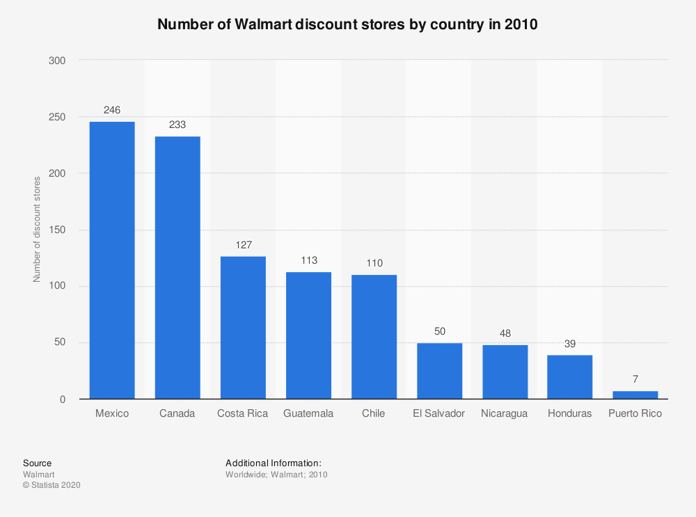 Statistic: Number of Walmart discount stores by country in 2010 | Statista