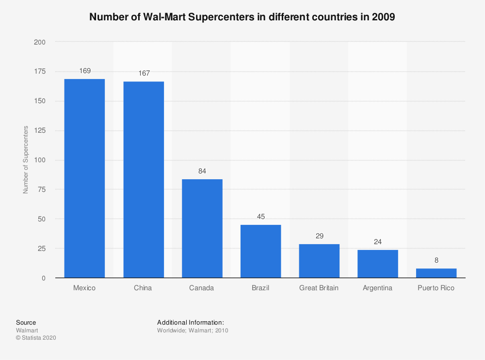 Statistic: Number of Wal-Mart Supercenters in different countries in 2009 | Statista