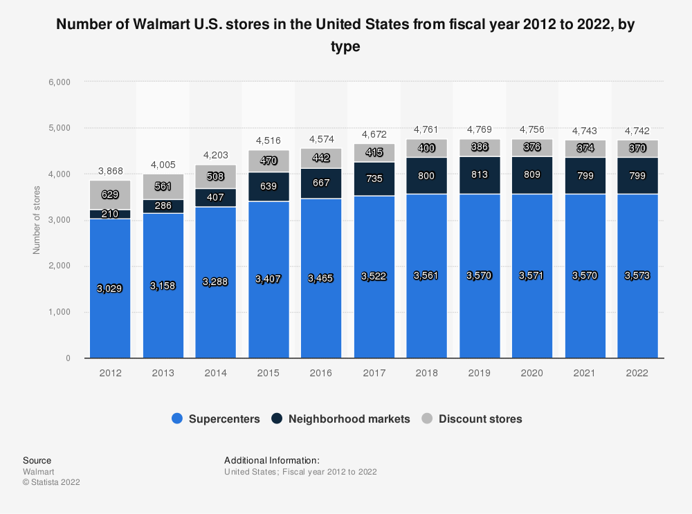 Statistic: Total number of Walmart U.S. stores in the United States from 2012 to 2020, by type | Statista