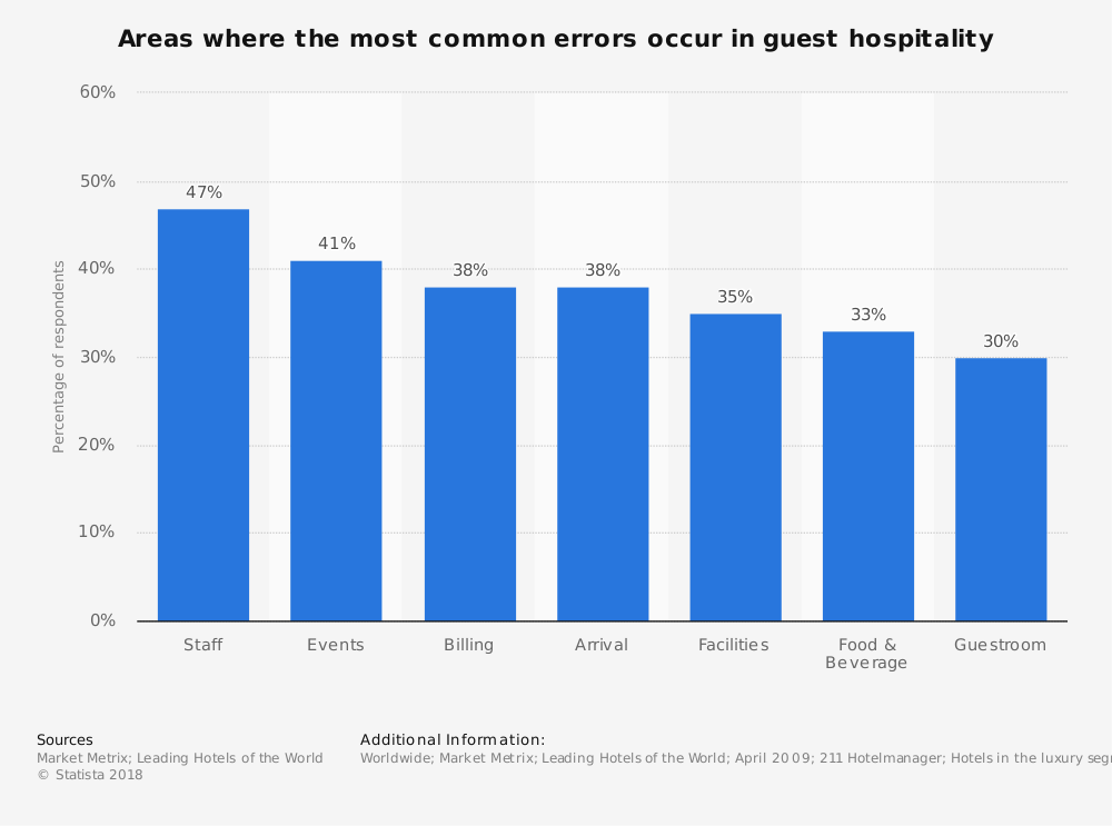 Statistic: Areas where the most common errors occur in guest hospitality | Statista