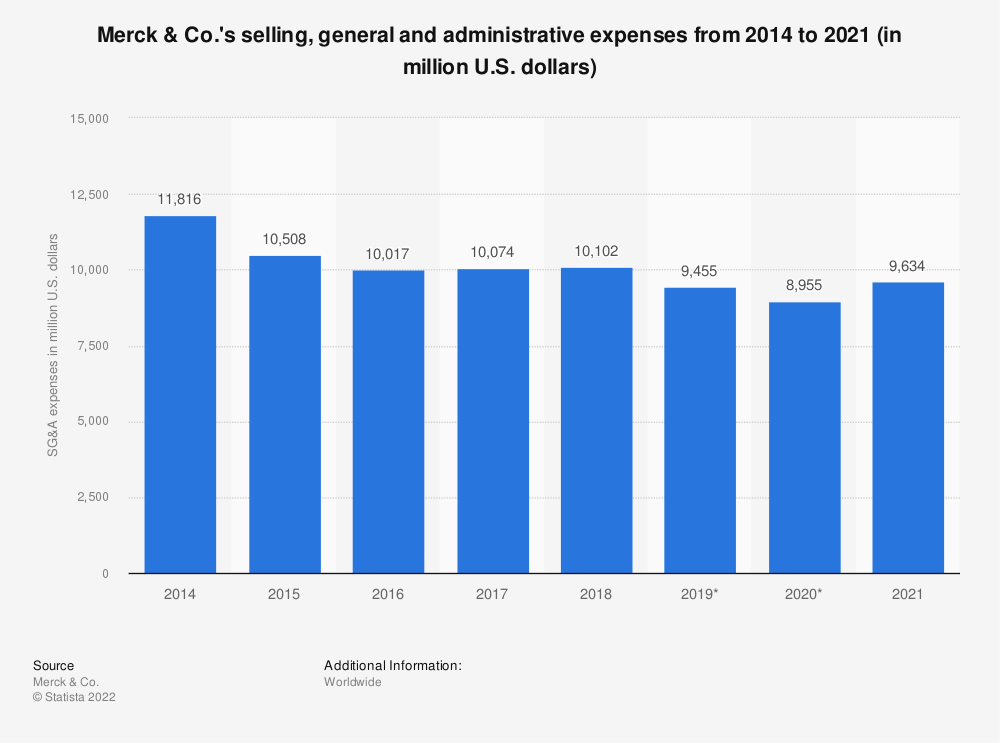Statistic: Merck & Co.'s selling, general and administrative expenses from 2014 to 2018 (in million U.S. dollars) | Statista