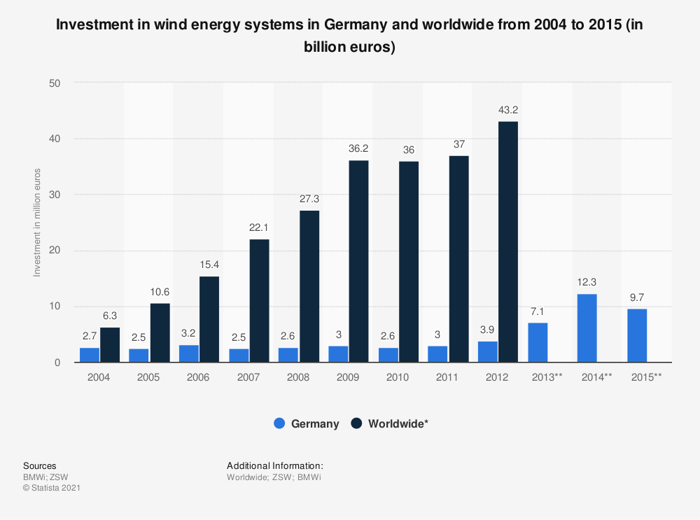 Statistic: Investment in wind energy systems in Germany and worldwide from 2004 to 2015 (in billion euros) | Statista