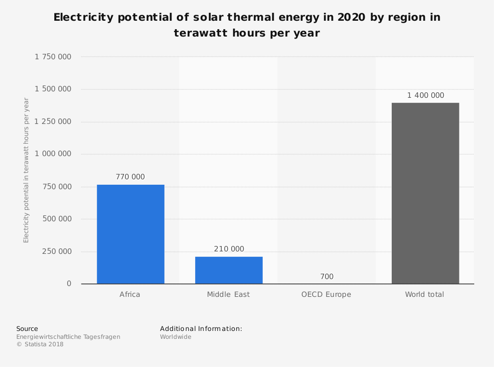 Statistic: Electricity potential of solar thermal energy in 2020 by region in terawatt hours per year | Statista