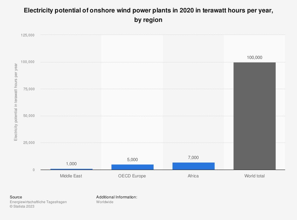 Statistic: Electricity potential of onshore wind power plants in 2020 in terawatt hours per year, by region | Statista