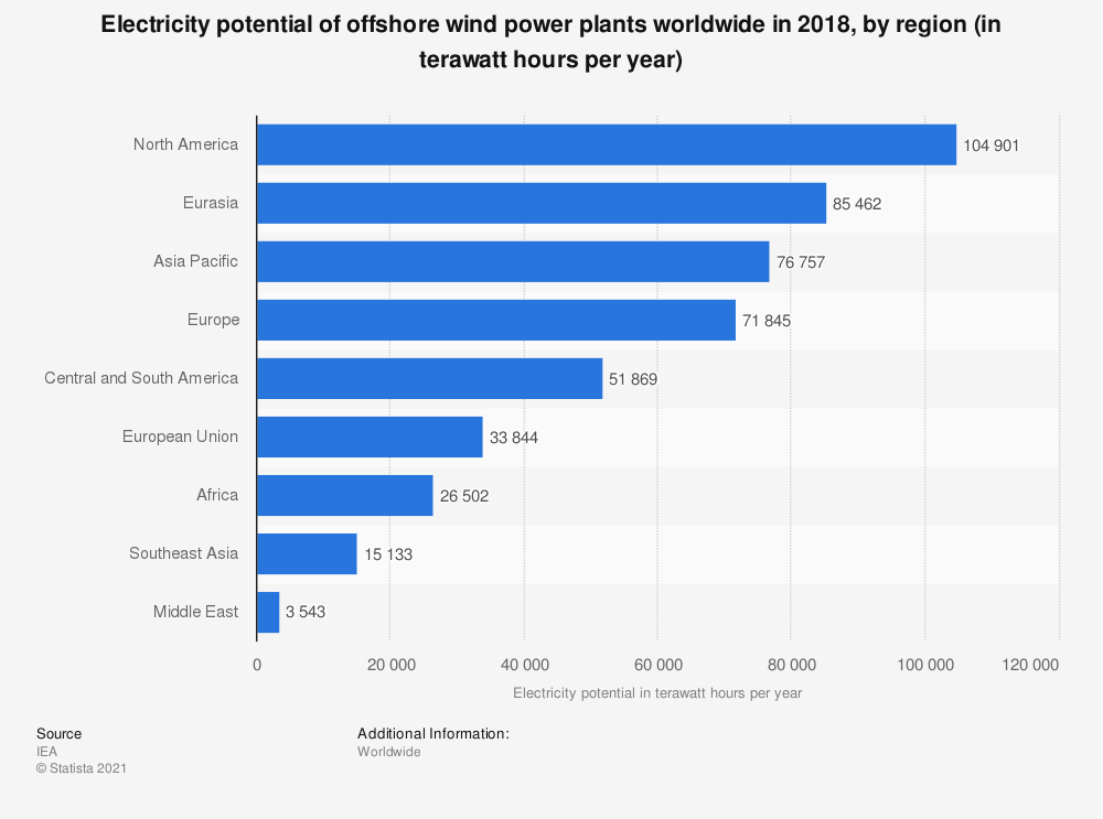 Statistic: Electricity potential of offshore wind power plants in 2020, by region (in terawatt hours per year) | Statista