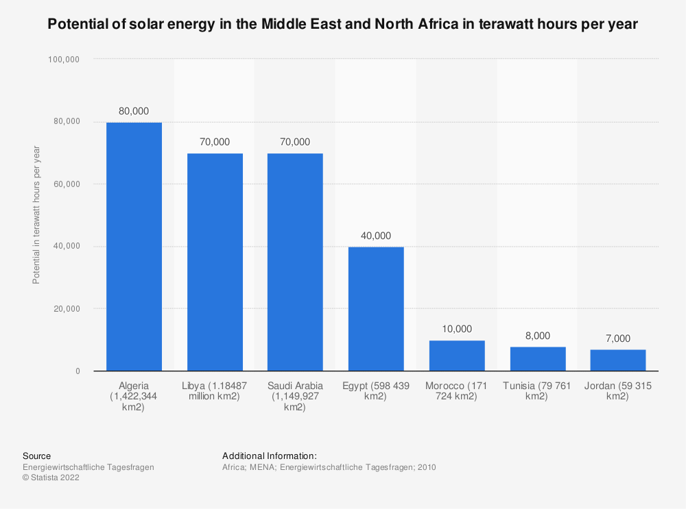 Statistic: Potential of solar energy in the Middle East and North Africa in terawatt hours per year | Statista
