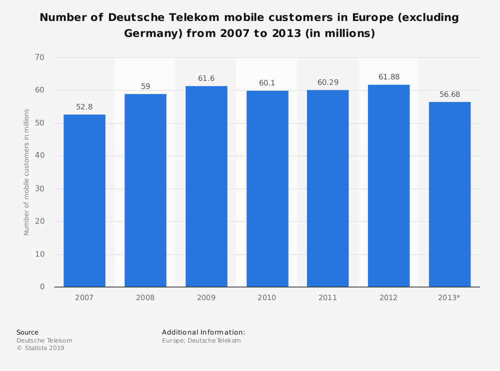 Statistic: Number of Deutsche Telekom mobile customers in Europe (excluding Germany) from 2007 to 2013 (in millions) | Statista