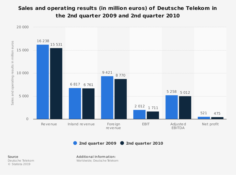 Statistic: Sales and operating results (in million euros) of Deutsche Telekom in the 2nd quarter 2009 and 2nd quarter 2010 | Statista