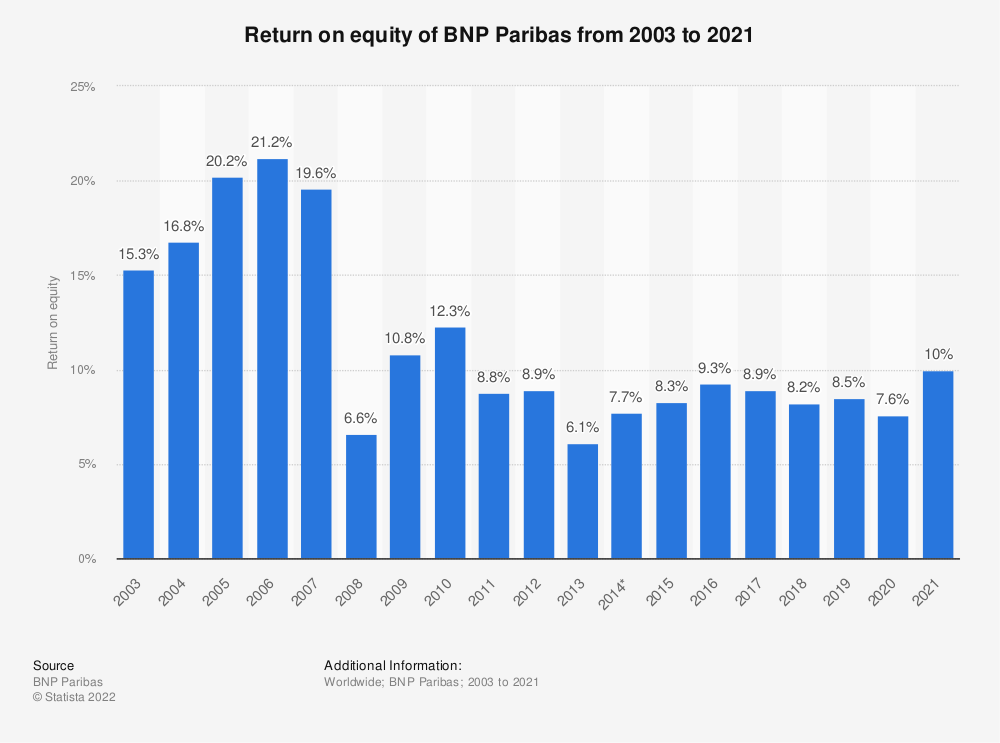 Statistic: Return on equity of BNP Paribas from 2003 to 2019 | Statista