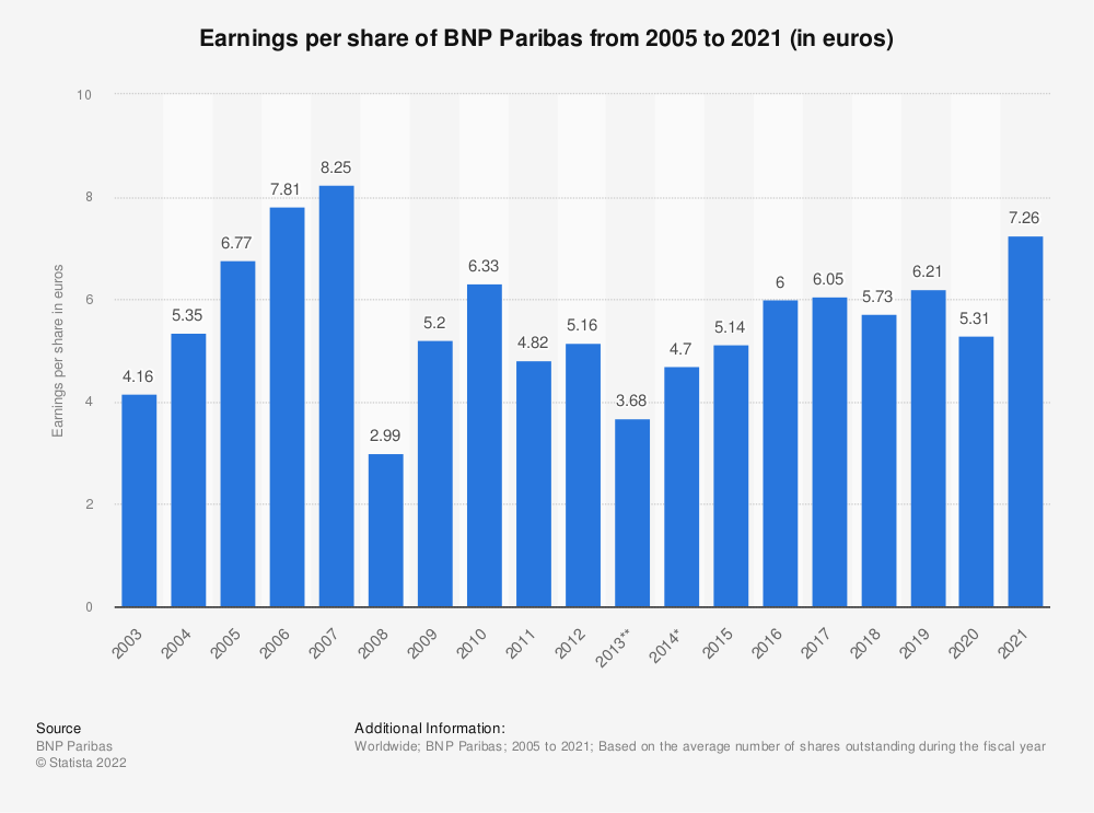 Statistic: Earnings per share of BNP Paribas from 2005 to 2019 (in euros) | Statista