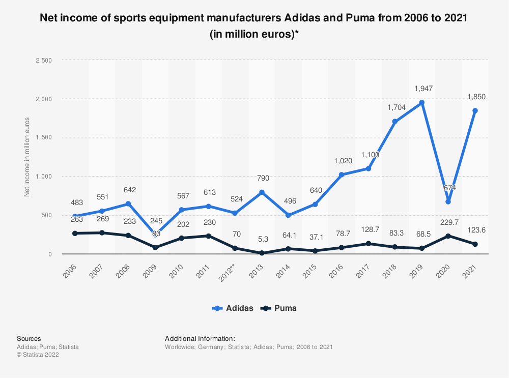 Statistic: Net income of sports equipment manufacturers Adidas and Puma from 2006 to 2020 (in million euros)* | Statista