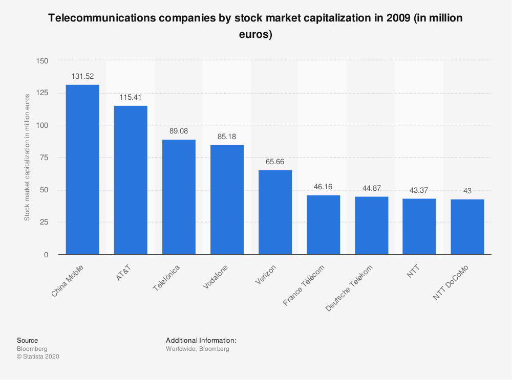 Statistic: Telecommunications companies by stock market capitalization in 2009 (in million euros) | Statista