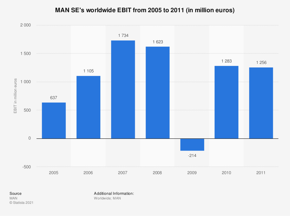 Statistic: MAN SE's worldwide EBIT from 2005 to 2011 (in million euros) | Statista